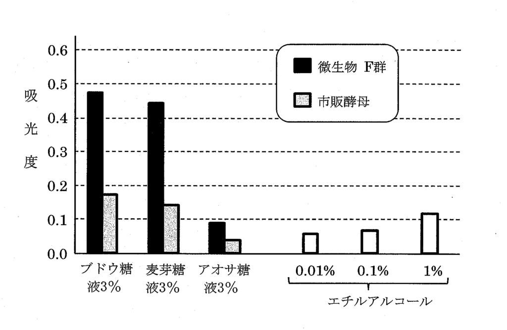 アルコール生成量の比較